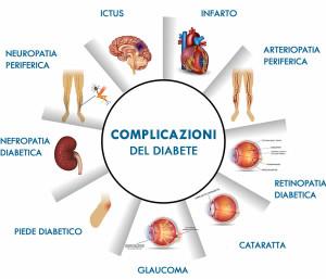 complicanze-diabete