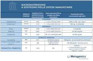 5971_tabella_sistemaimmunitario